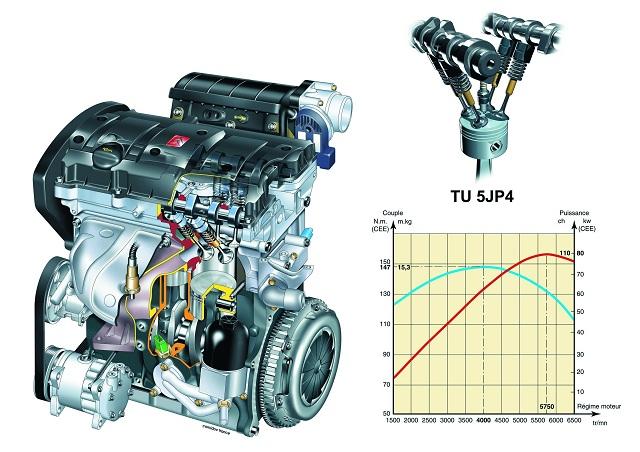 Двигатель TU5GP4